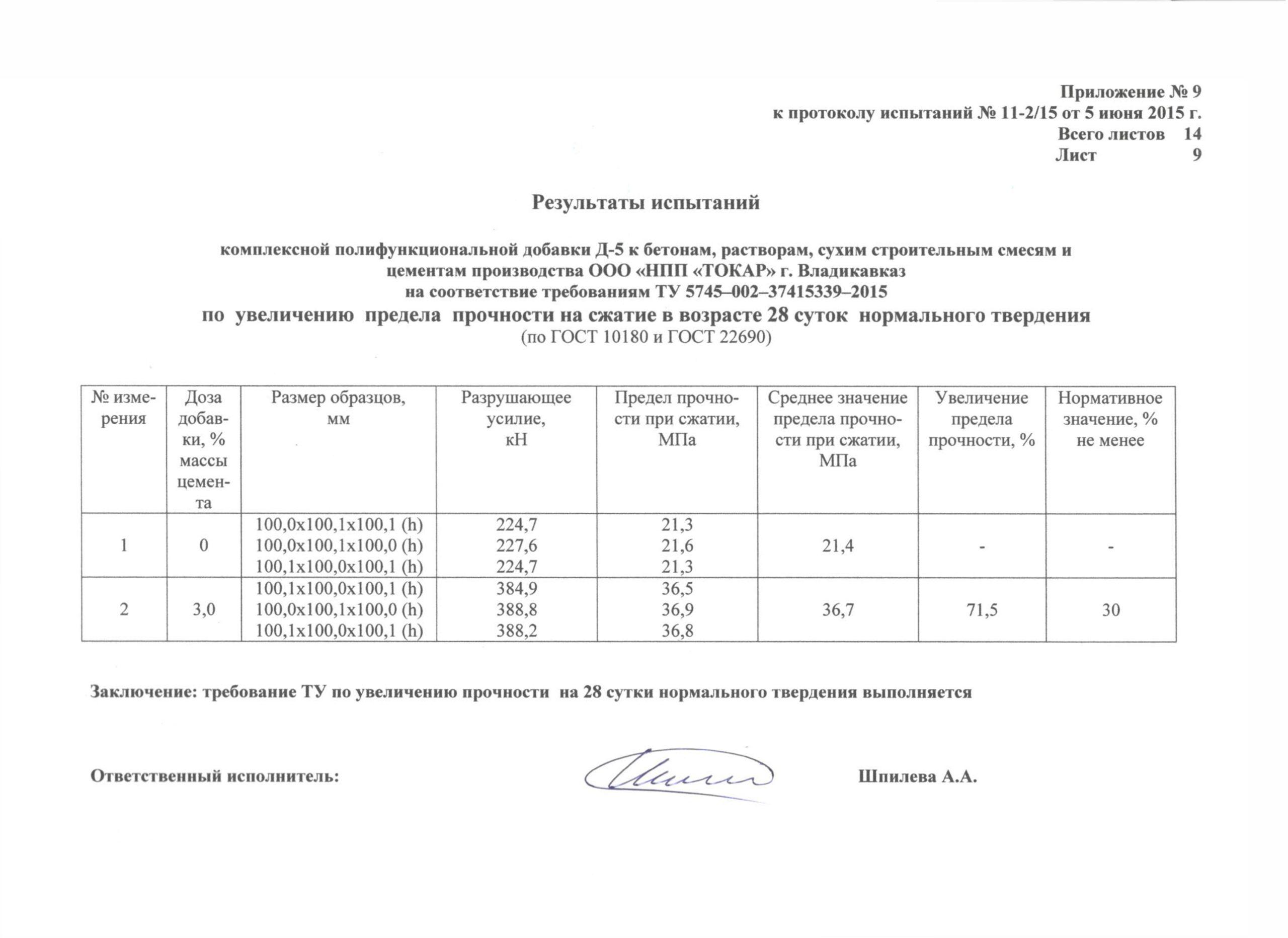 Протокол испытаний по прочности на 28-е сутки